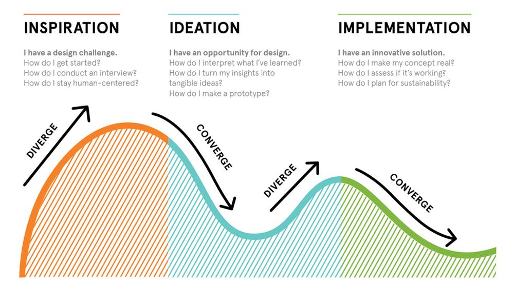 IDEO DT Process