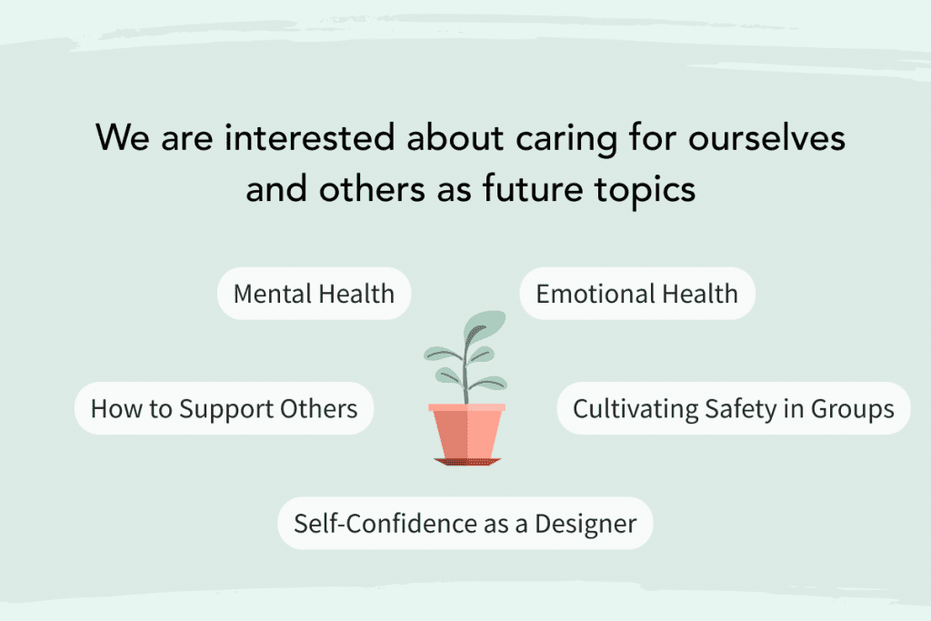 """Snippet of an infographic reading """"We are interested about caring for ourselves and others as future topics"""". Smaller bubbles read """"Mental Health"""", Emotional Health"""", """"How to Support Others"""", """" Cultivating Safety in Groups"""", and """"Self-Confidence as a Designer"""""""