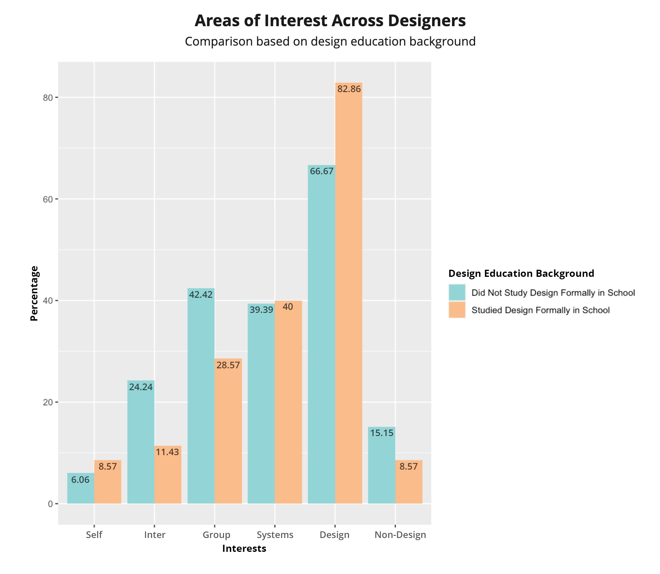 Area of Interest by Education Background