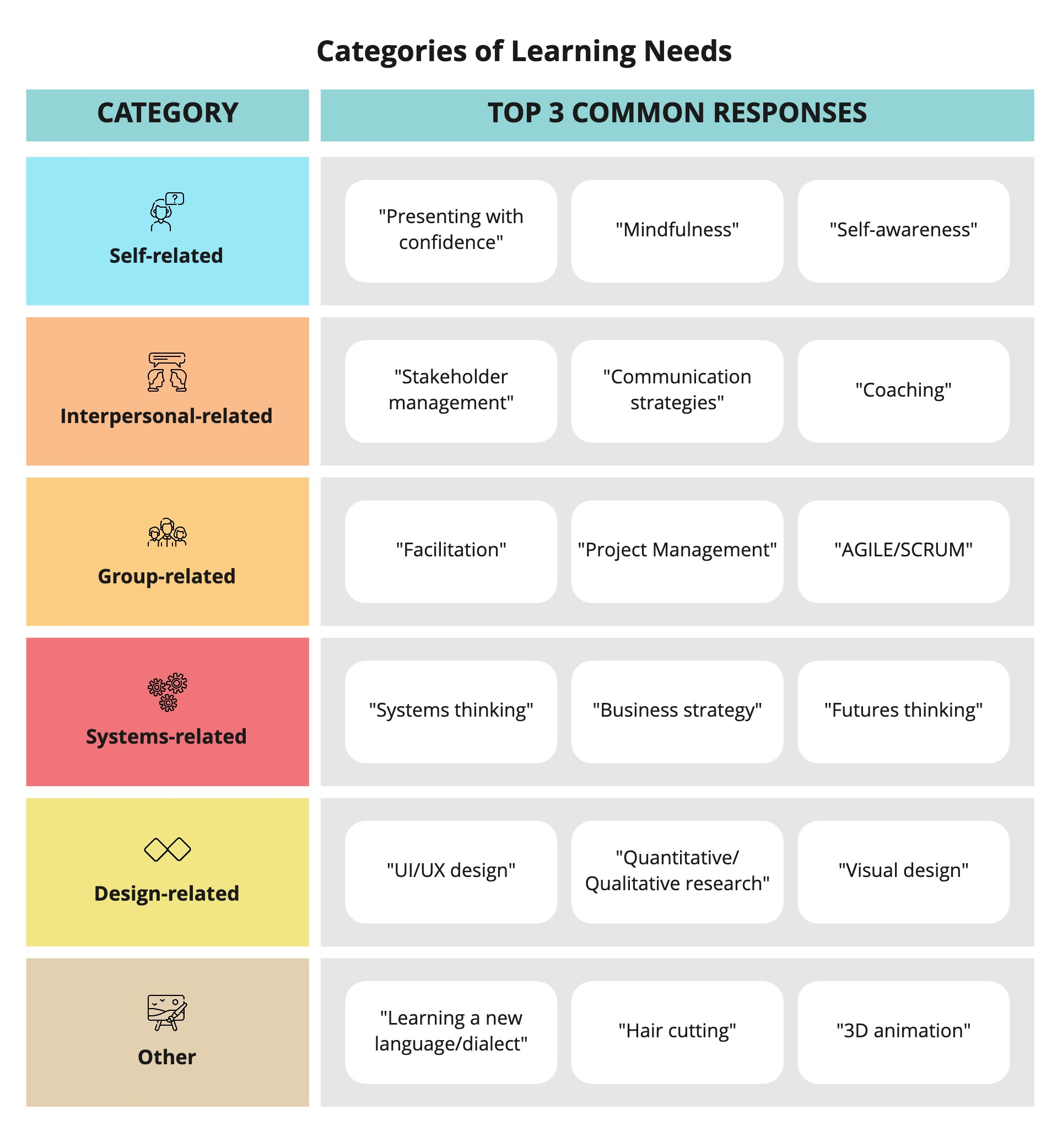 Categories of Learning Needs