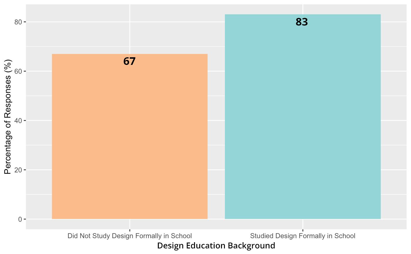 Design Education Background