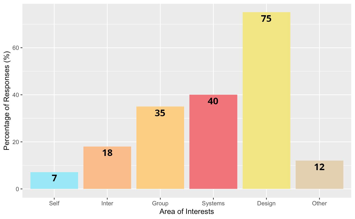 Distribution of Interests