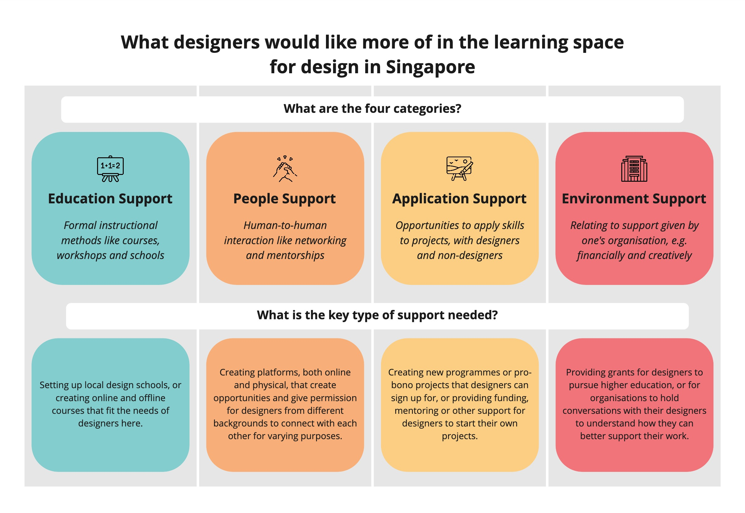 Key Support for Learning Space