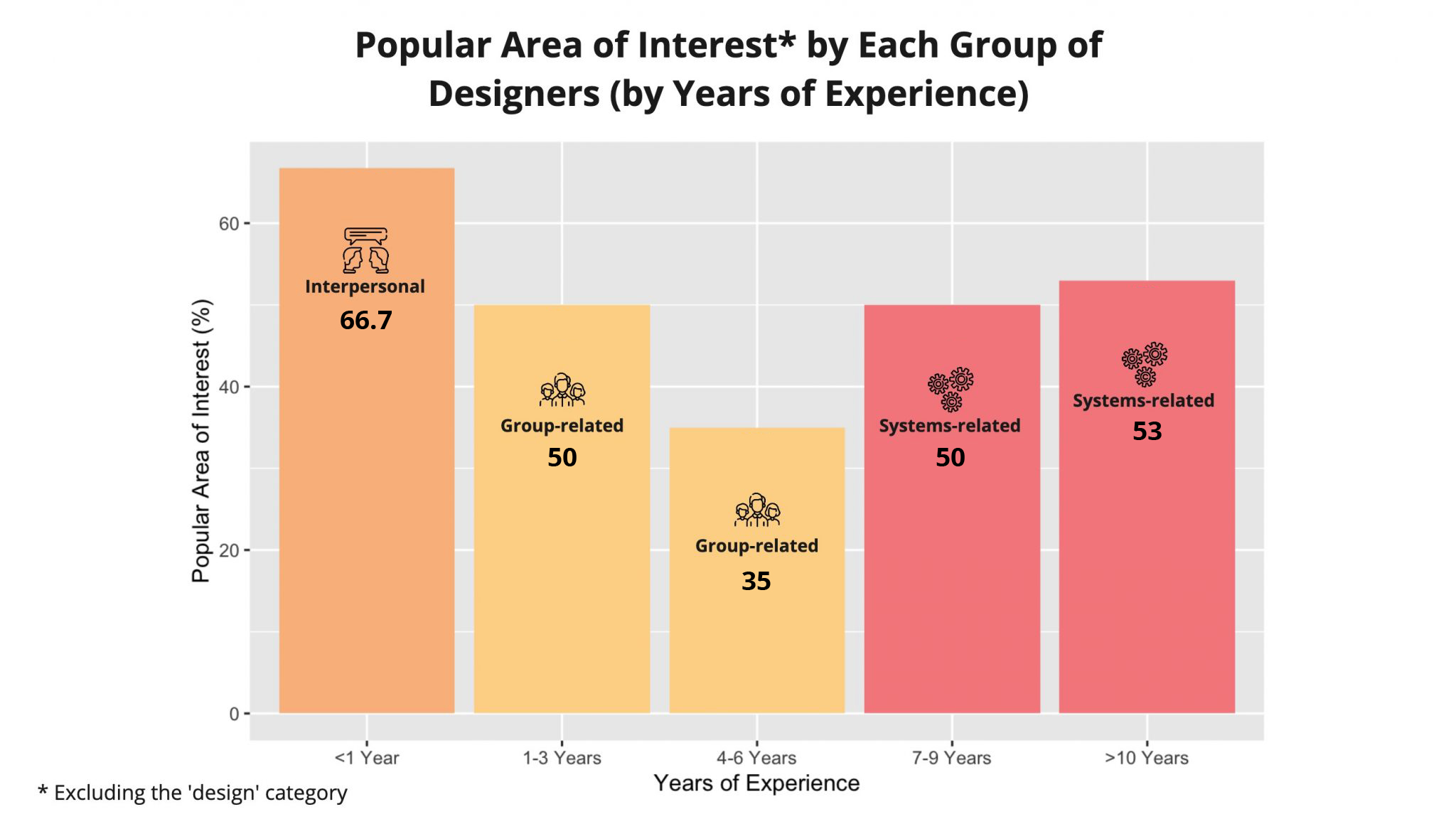 Popular Area of Interest